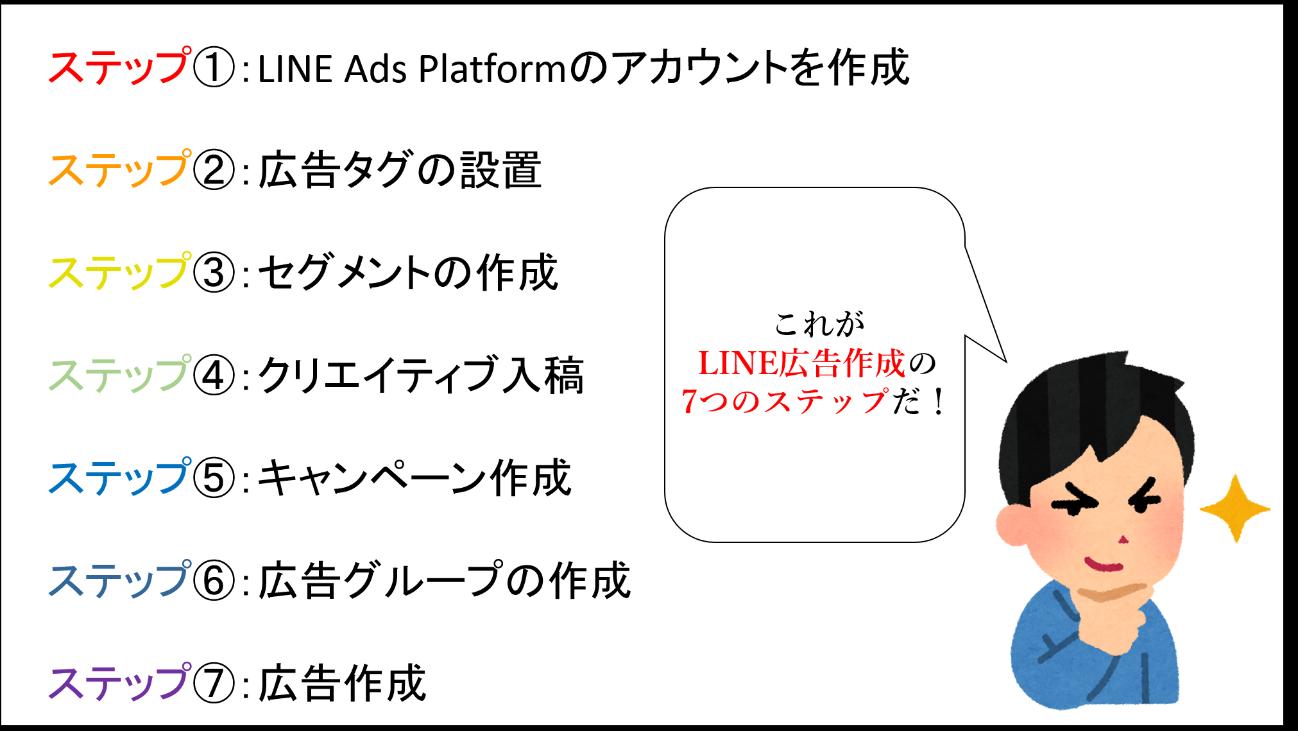 LINE広告出稿までの流れ
