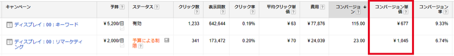 キーワードオーディエンス ターゲティング×ユーザー属性 結果