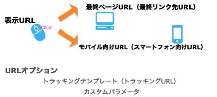 リスティング広告のURLの仕組み