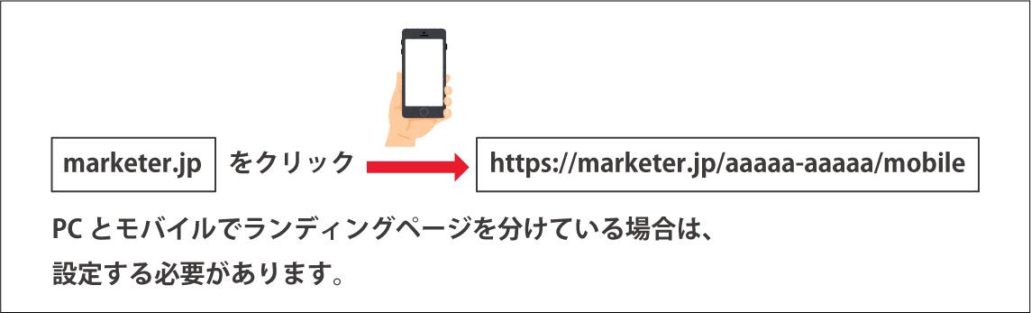モバイル向けURL(スマートフォン向けURL)