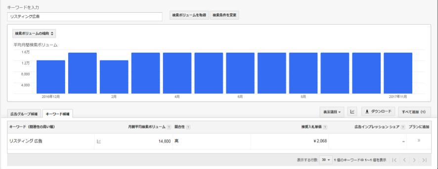 リスティング広告 検索ボリュームと傾向