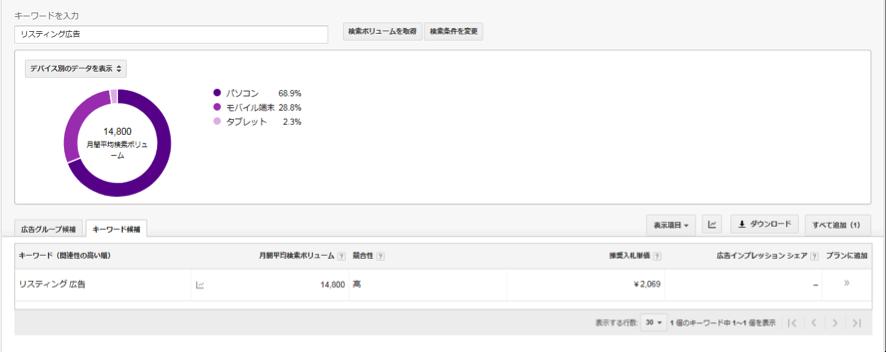 デバイス別データ 円グラフ