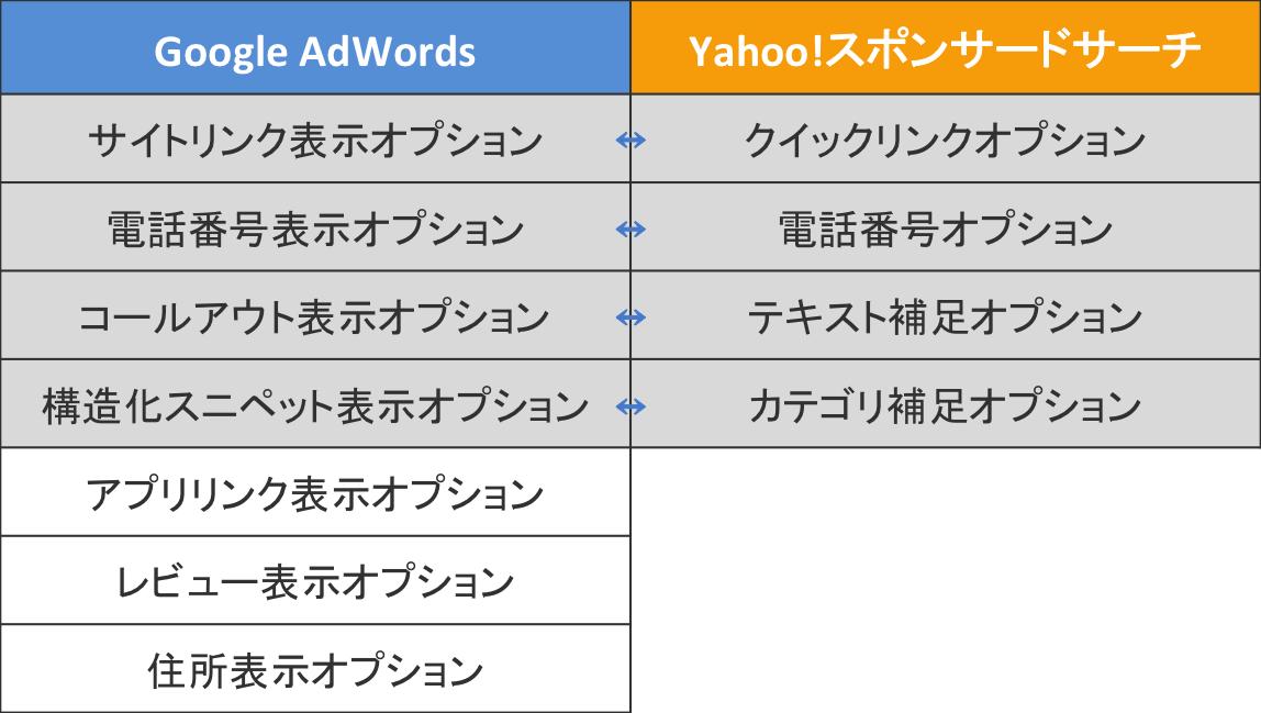 リスティング広告 広告表示オプション1