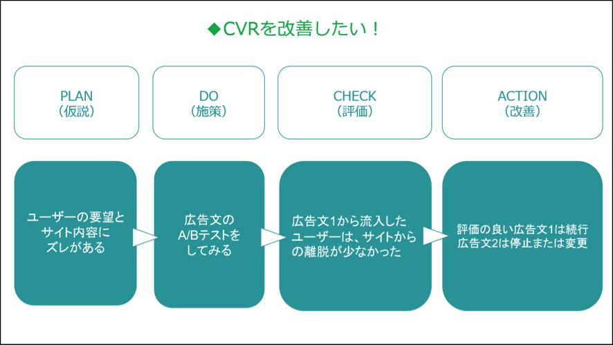 CVRを改善する場合のPDCA