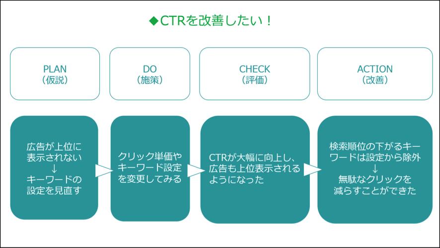 CTRを改善する場合のPDCA