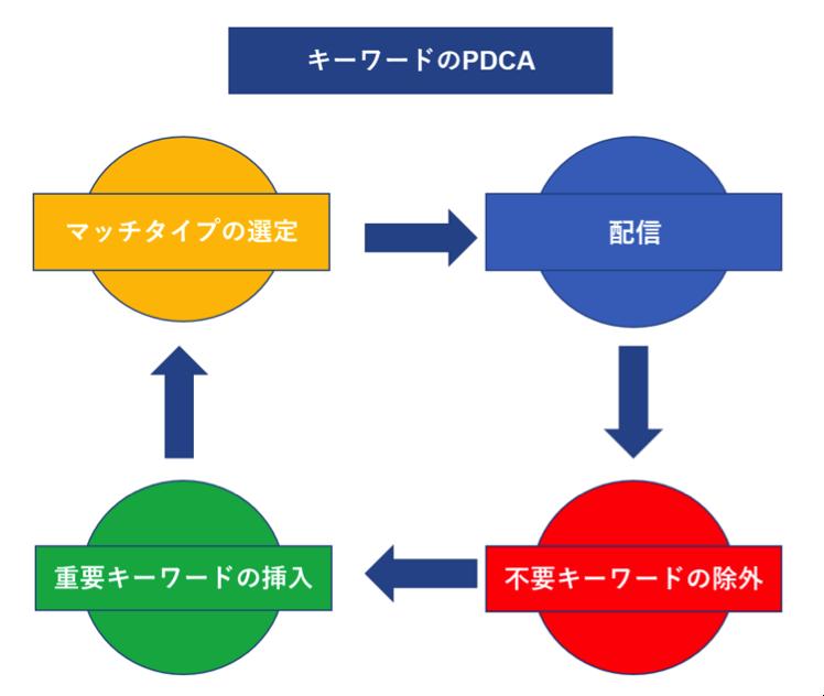 キーワードのPDCA