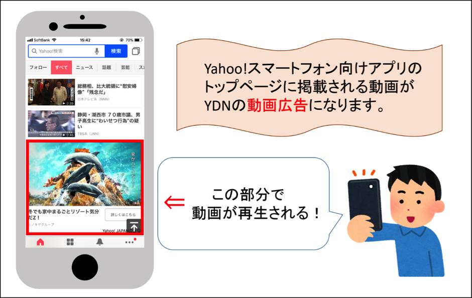 YDNの広告掲載方式「動画」とは