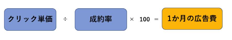 問い合わせ件数を目的にする場合の計算式