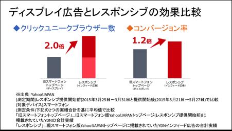 ディスプレイ広告とレスポンシブの効果比較