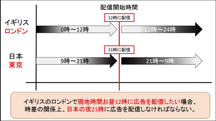 日本と対象地域の時差