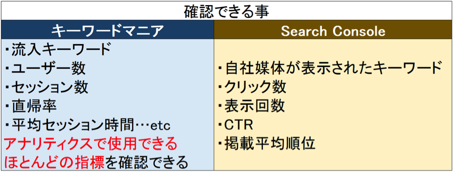 Search Consoleとの違い