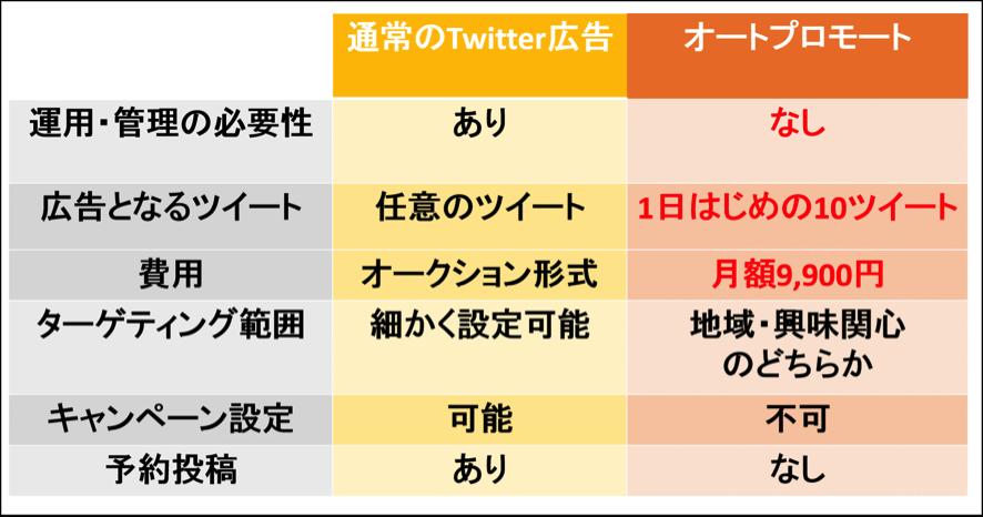 Twitter広告 オートプロモート 比較