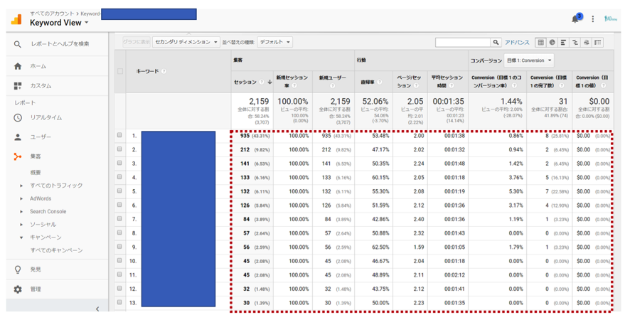 キーワードマニア Google Analytics内で閲覧可能