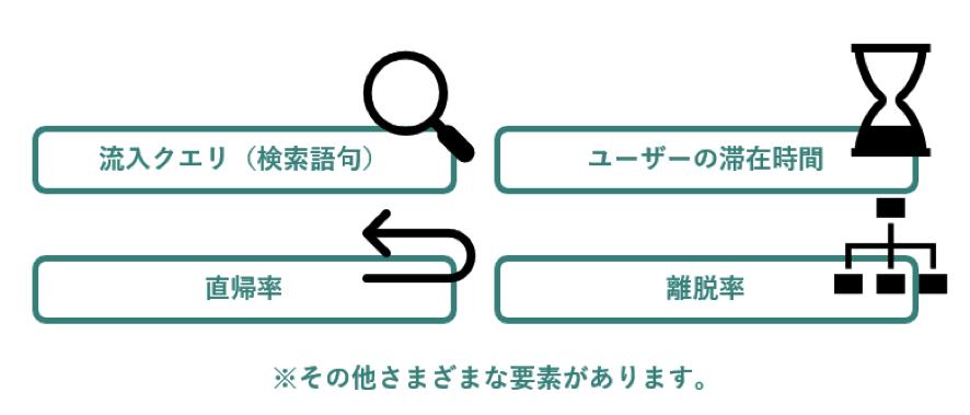 SEMの分析ツール