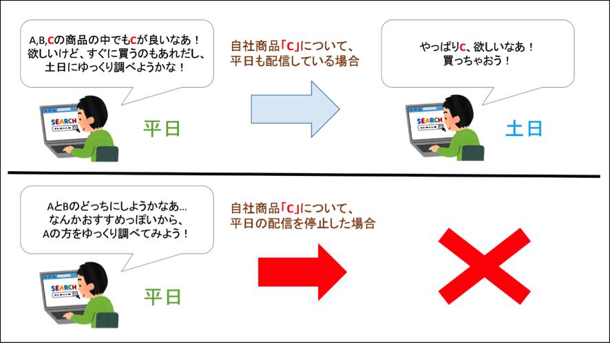 配信設定の変更