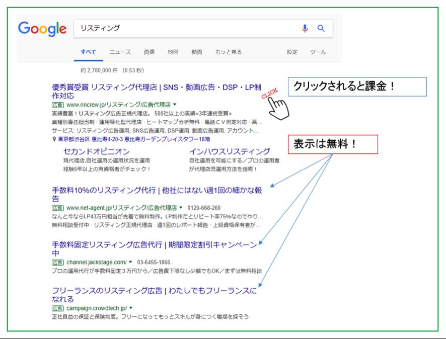 検索広告のメリット