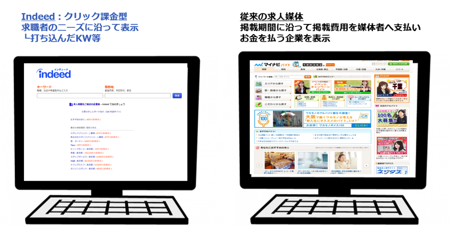 indeed広告と求人情報サイトとの違い