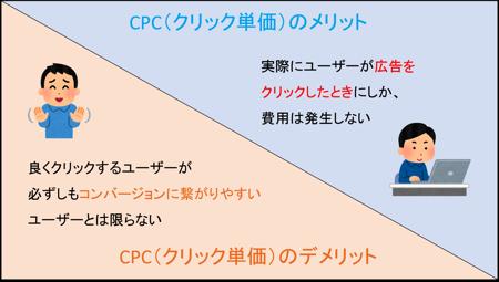 クリック単価(CPC)のメリットとデメリット