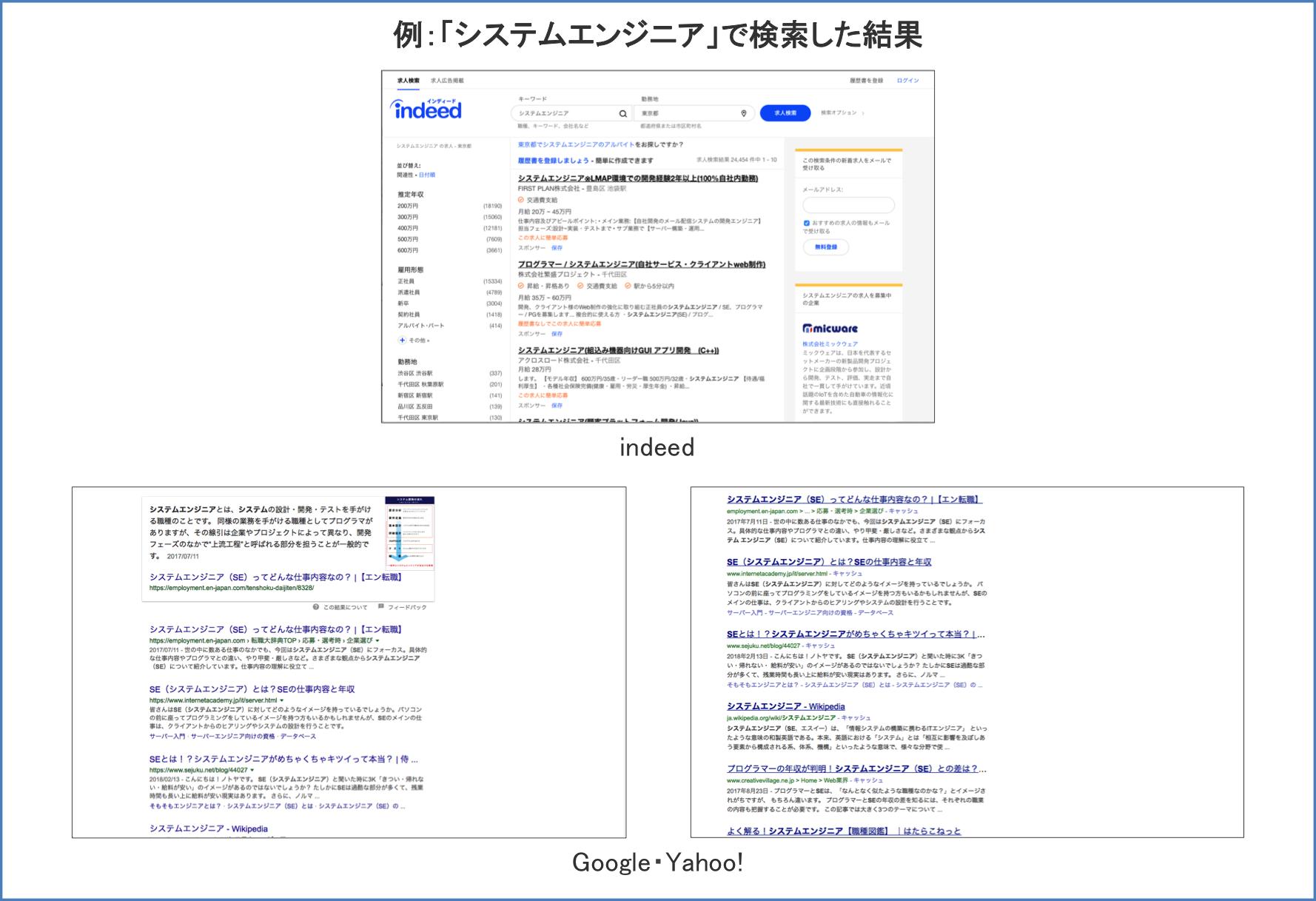 indeedとGoogle・Yahoo!との違い