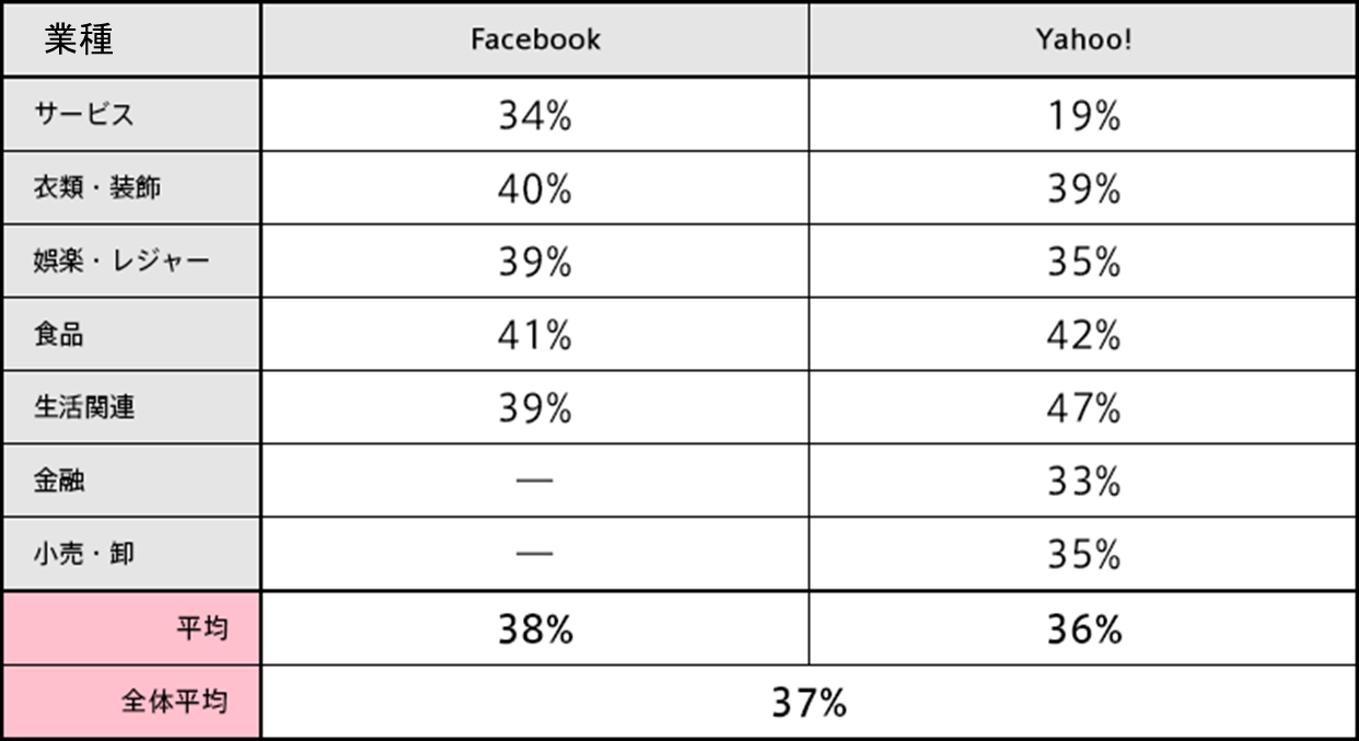 Facebookと企業保有データのマッチ率