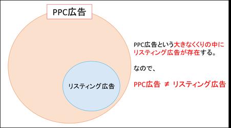 リスティング広告とPPC広告の違い