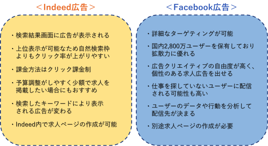 indeed広告とFacebook広告の特徴